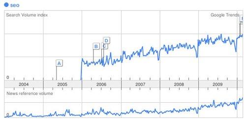 """Google-Trends Ergebniss für """"SEO"""""""