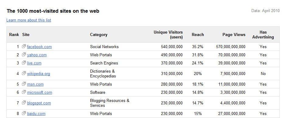 Google wichtigste Webseten