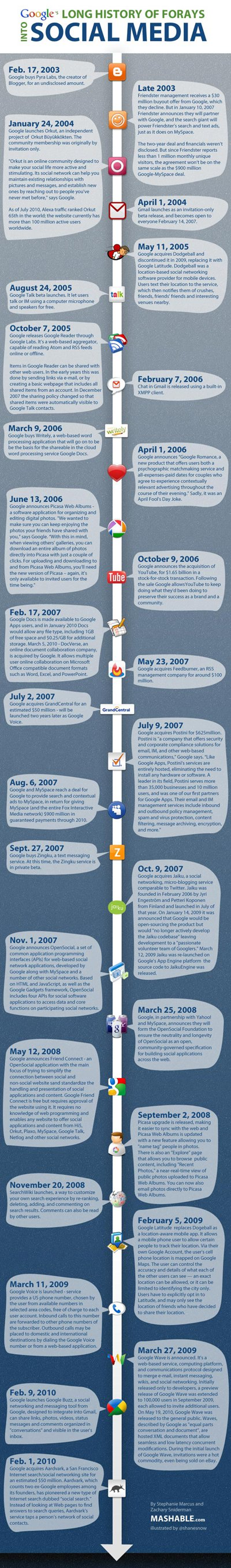 Geschichte von Social Media bei Google