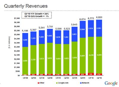 Google netto Einnahmen im 2.Quartal 2010 stiegen um 24%