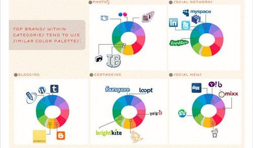 Farbentrend bei Fotos und Sozialen Netzwerken