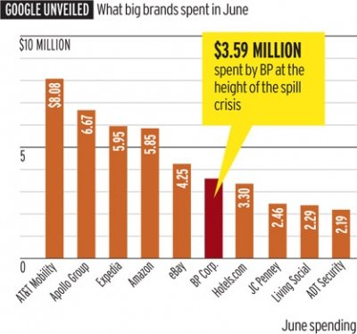 Juni 2010 Google Werbe-Einnahmen