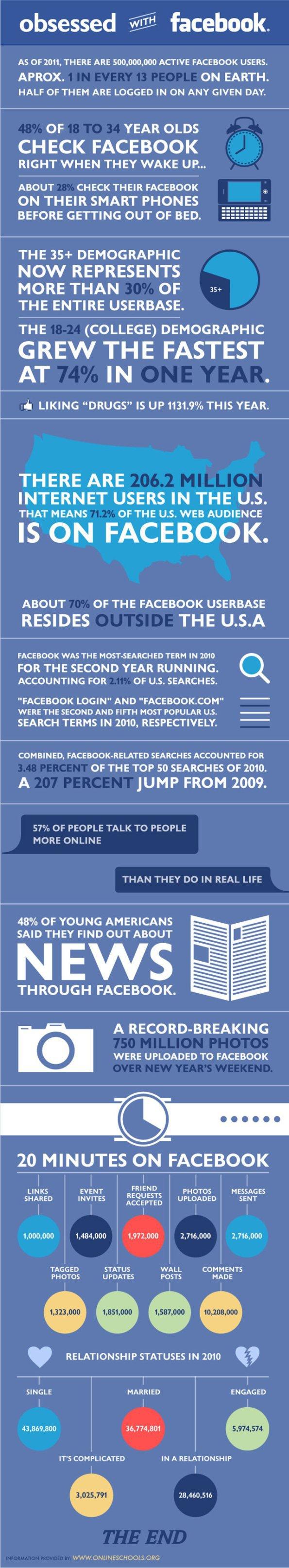 Facebook Wahnsinn - in nur 20 Minuten was passiert