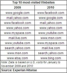 TopTen der meist Besuchten Webseiten in 2010