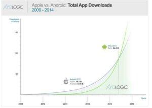 die Summe aller Downloads zu aktuellen Anwendungen