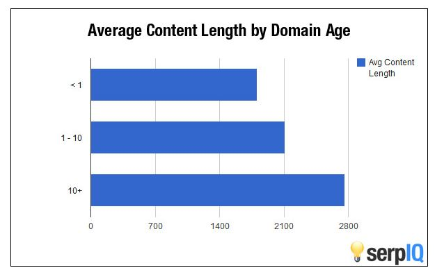 Domainalter und benötigte Textlänge für die gute Platzierung bei Google